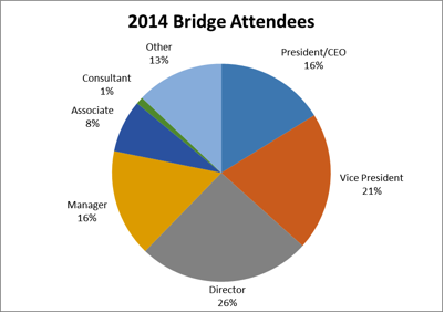 Bridge Attendees Snapshot.png