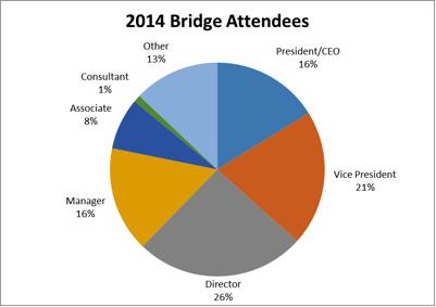 Bridge Attendees Snapshot.png