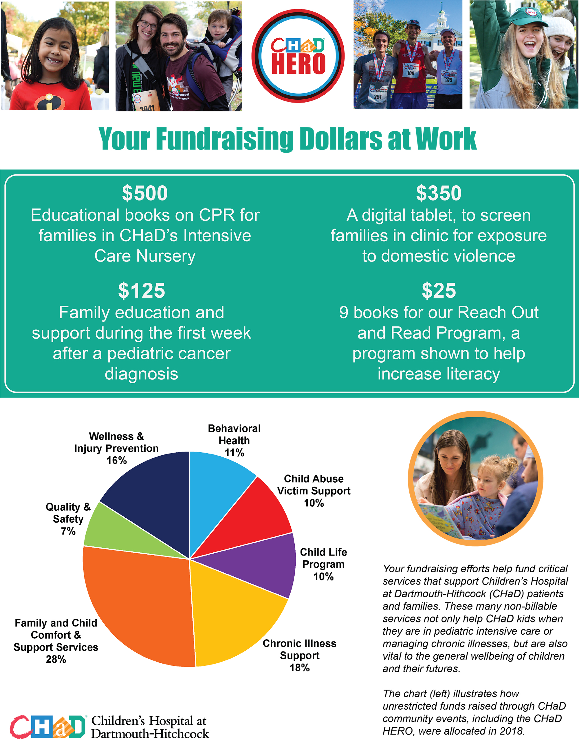 Your Fundraising Dollars at Work