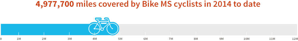 2015 Bike MS Splash Thermometer