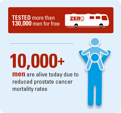 tested more then 130000 men for free, 10000+ men are alive today due to reduced prostate cancer mortality rates.