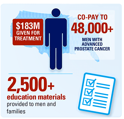 co-pay to 30000+ men with advanced prostate cancer, $125M given for treatment, 2500+ education materials provided to men and families